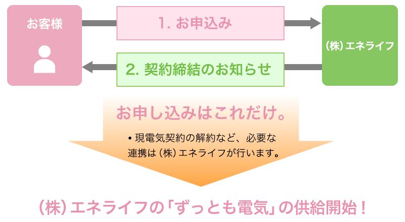 東京ガスエネルギーの「ずっとも電気」