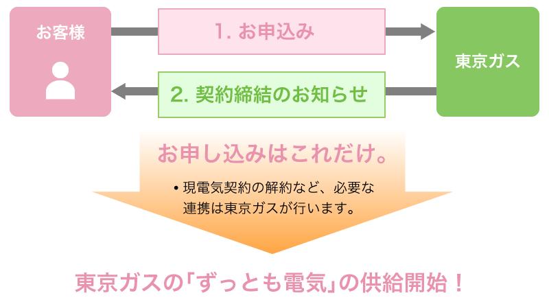 東京ガスの「ずっとも電気」